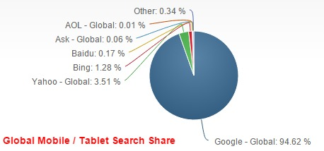 Global Mobile Tablet Search engine market share